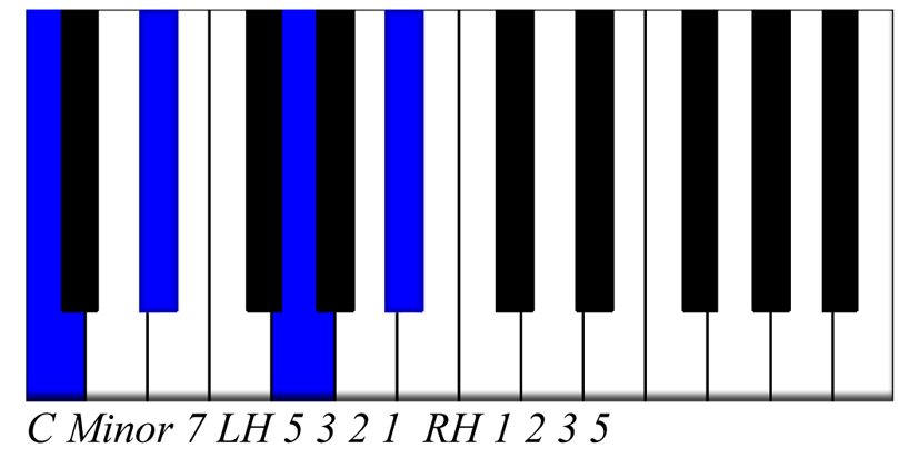 C min7 Chord